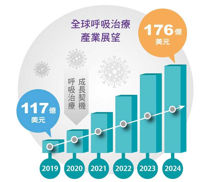 全球呼吸治療產業展望。