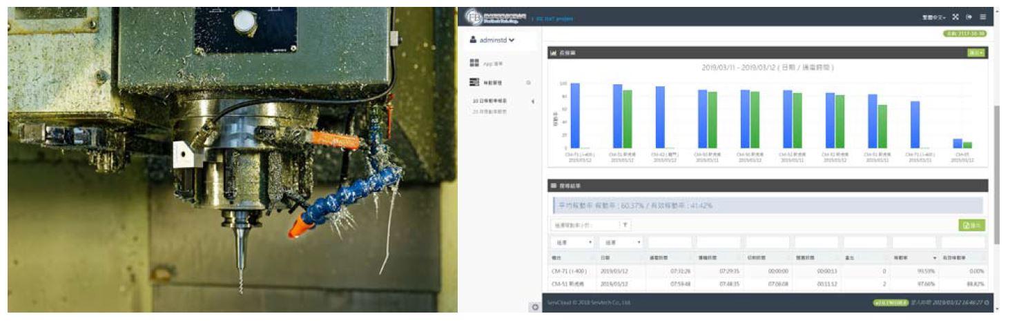 翔名科技香山廠內布建100%涵蓋率的無線訊號,讓感測裝置可藉由無線網路傳輸即時數據至應用平台,自動分析出更有效率的生產排程,讓廠區整體稼動率提升15%。