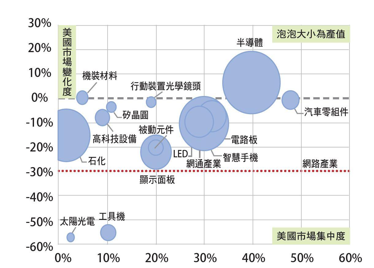 臺廠在美國市場仍維持正成長 的產業,僅半導體、構裝材料。