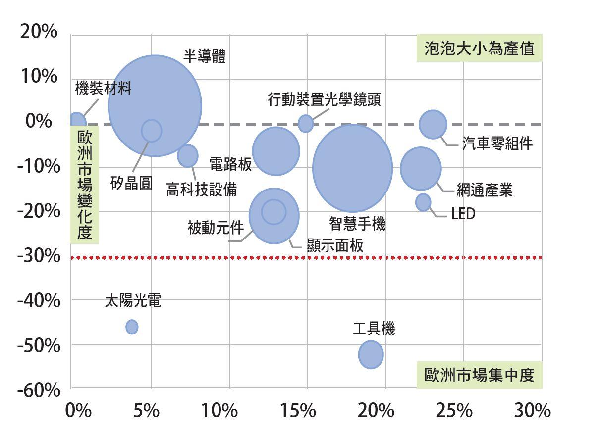 臺廠在歐洲市場,以汽車零組 件、網通、LED產業影響最大。