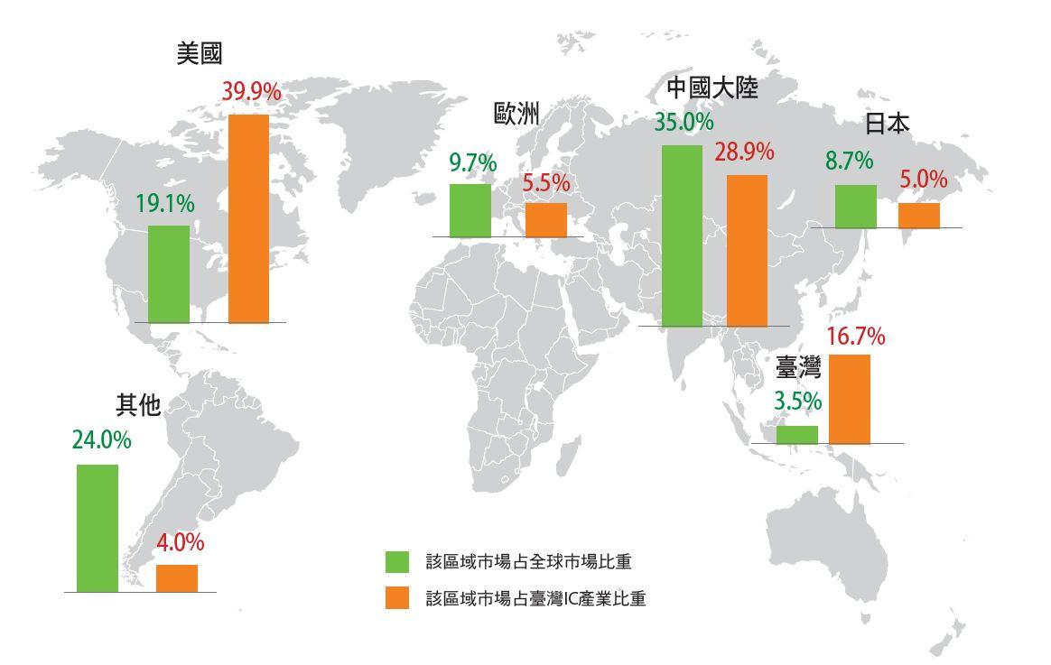 臺灣半導體業客戶以美國、中國大陸為主,疫情中求突圍。