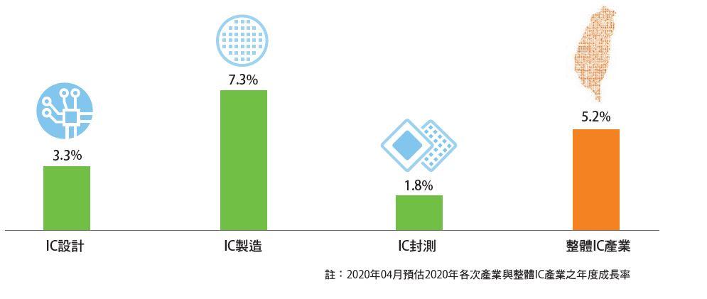 技術領先優勢,2020年臺灣半導體產業估成長5.2%。