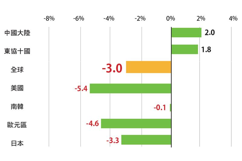 疫情影響下,全球經濟呈現停滯。