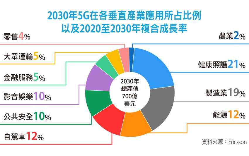 2030年5G在各垂直產業應用所占比例。